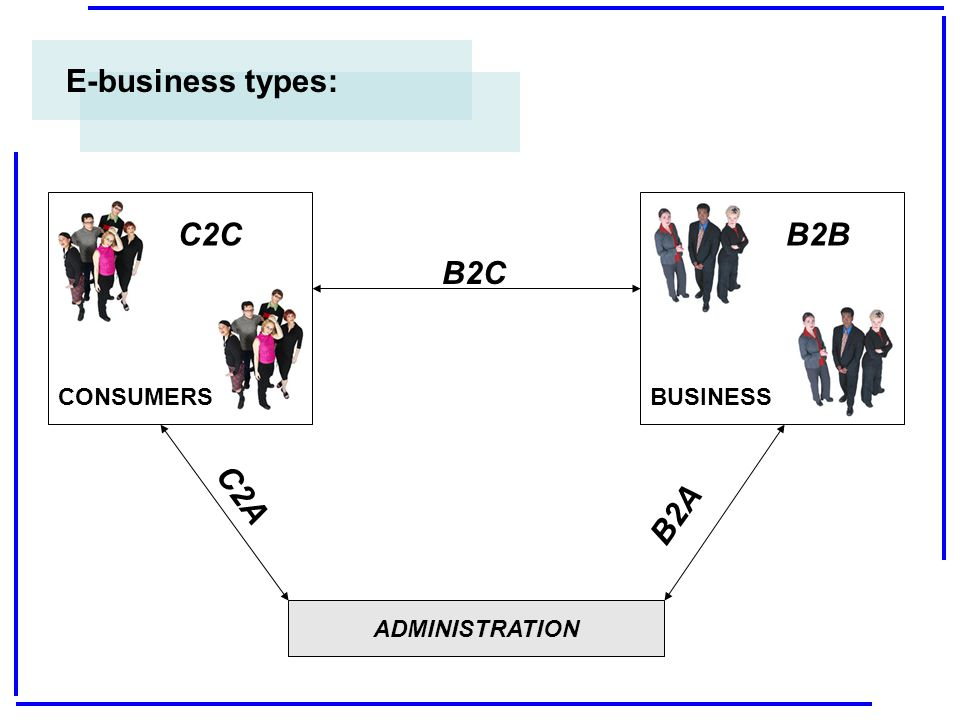 E-business types: CONSUMERS C2C BUSINESS B2B ADMINISTRATION C2A B2C B2A