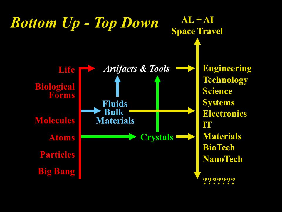 Artifacts & Tools Engineering Technology Science Systems Electronics IT Materials BioTech NanoTech ??????.