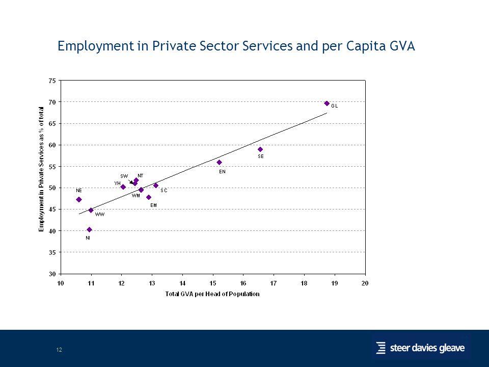 12 Employment in Private Sector Services and per Capita GVA