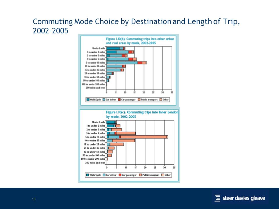 13 Commuting Mode Choice by Destination and Length of Trip, 2002-2005
