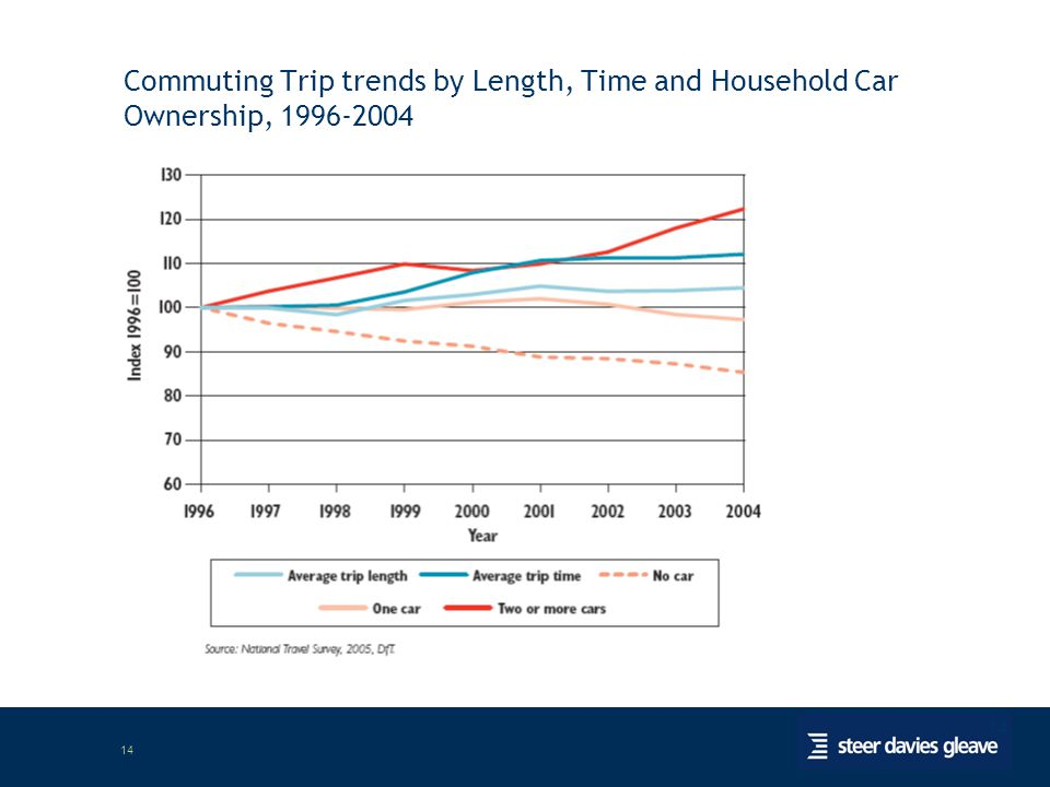 14 Commuting Trip trends by Length, Time and Household Car Ownership, 1996-2004