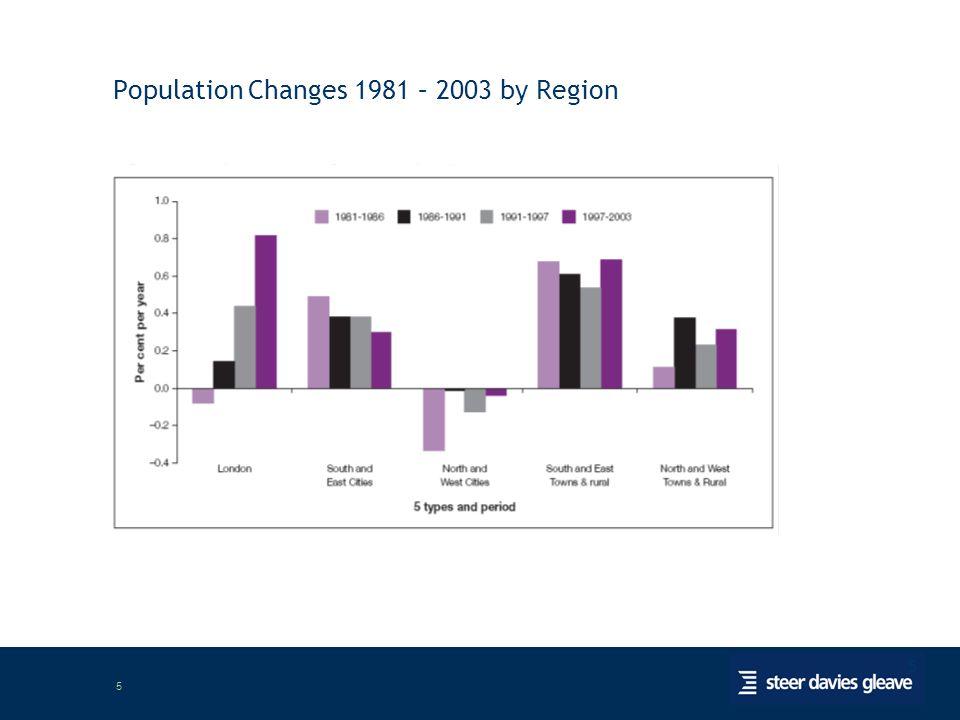 5 5 Population Changes 1981 – 2003 by Region