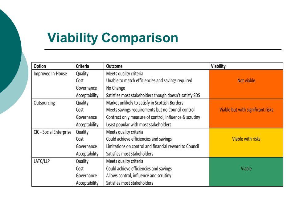 Viability Comparison