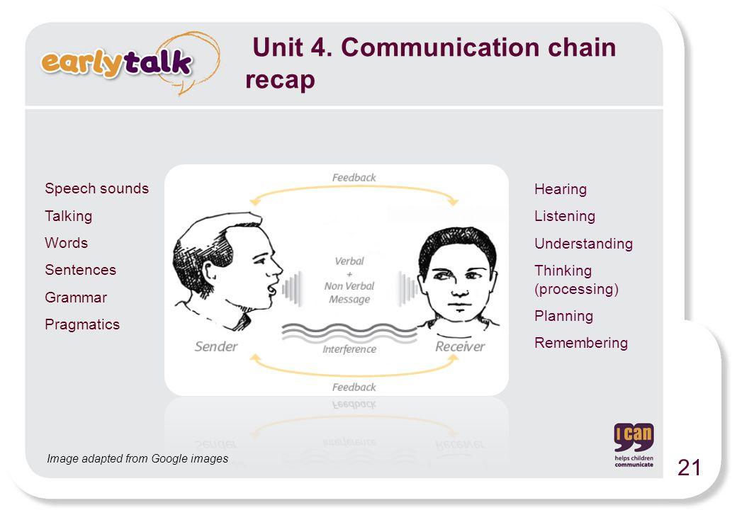 Speech sounds Talking Words Sentences Grammar Pragmatics Hearing Listening Understanding Thinking (processing) Planning Remembering Image adapted from Google images 21 Unit 4.