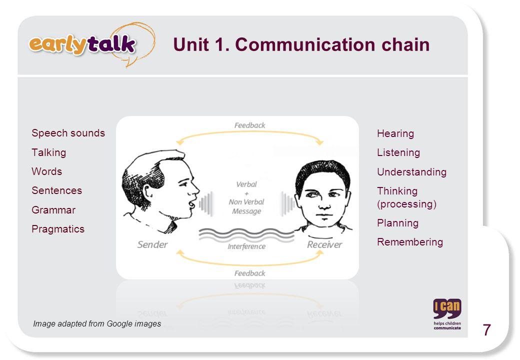 Speech sounds Talking Words Sentences Grammar Pragmatics Hearing Listening Understanding Thinking (processing) Planning Remembering Image adapted from Google images Unit 1.