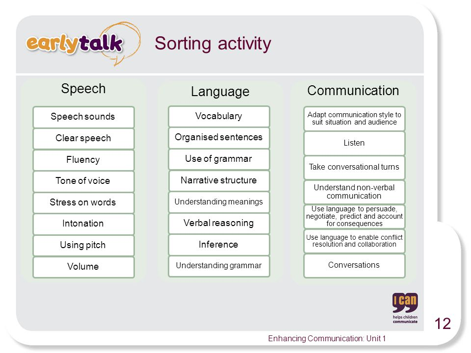 12 Enhancing Communication: Unit 1 Sorting activity Speech Speech soundsClear speechFluencyTone of voice Stress on wordsIntonation Using pitch Volume Language VocabularyOrganised sentencesUse of grammarNarrative structure Understanding meanings Verbal reasoning Inference Understanding grammar Communication Adapt communication style to suit situation and audience ListenTake conversational turns Understand non-verbal communication Use language to persuade, negotiate, predict and account for consequences Use language to enable conflict resolution and collaboration Conversations
