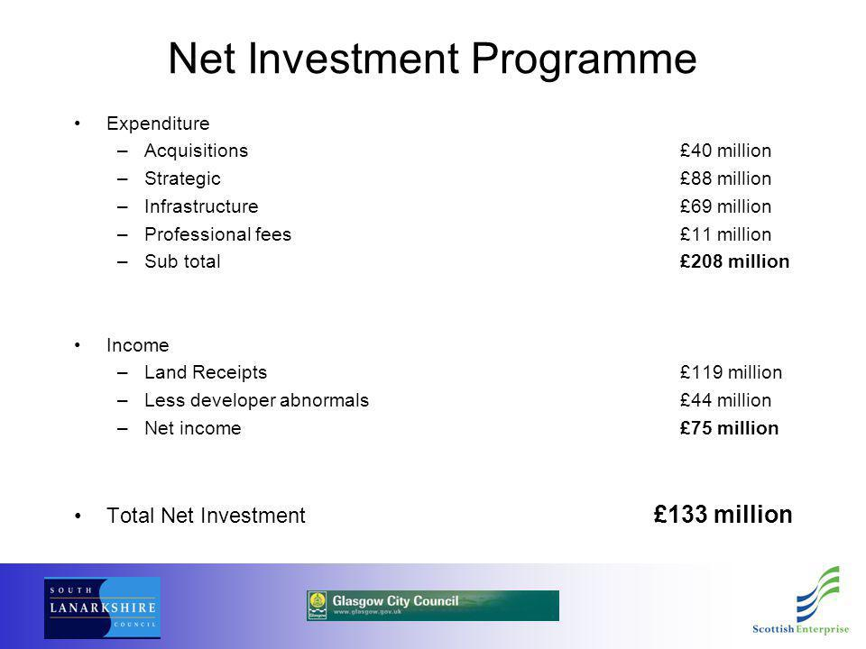 Net Investment Programme Expenditure –Acquisitions £40 million –Strategic£88 million –Infrastructure£69 million –Professional fees£11 million –Sub total£208 million Income –Land Receipts£119 million –Less developer abnormals£44 million –Net income£75 million Total Net Investment £133 million