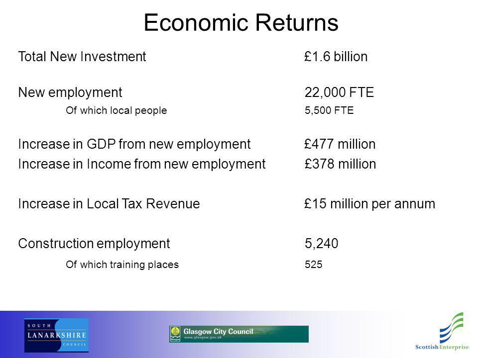 Economic Returns Total New Investment £1.6 billion New employment22,000 FTE Of which local people5,500 FTE Increase in GDP from new employment £477 million Increase in Income from new employment£378 million Increase in Local Tax Revenue £15 million per annum Construction employment5,240 Of which training places525