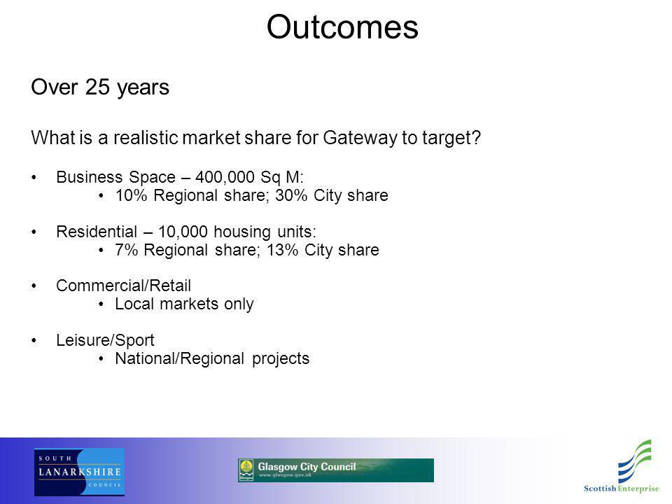 Outcomes Over 25 years What is a realistic market share for Gateway to target? Business Space – 400,000 Sq M: 10% Regional share; 30% City share Resid