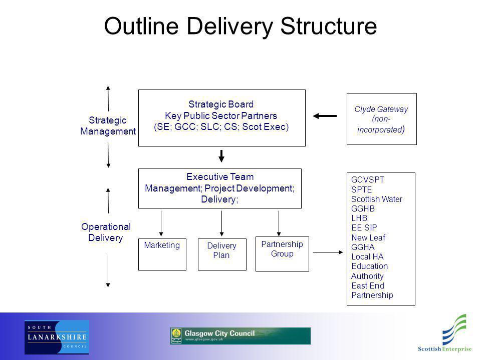 Outline Delivery Structure Strategic Board Key Public Sector Partners (SE; GCC; SLC; CS; Scot Exec) MarketingDelivery Plan Partnership Group Executive