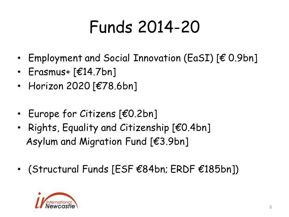 Funds 2014-20 Employment and Social Innovation (EaSI) [€ 0.9bn] Erasmus+ [€14.7bn] Horizon 2020 [€78.6bn] Europe for Citizens [€0.2bn] Rights, Equality and Citizenship [€0.4bn] Asylum and Migration Fund [€3.9bn] (Structural Funds [ESF €84bn; ERDF €185bn]) 8