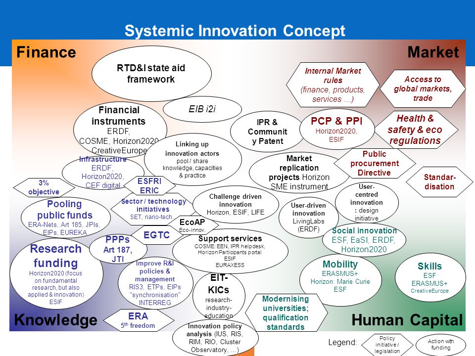 Regional Policy Systemic Innovation Concept Human Capital Market Knowledge Finance EIT- KICs research- industry- education Research funding Horizon2020 (focus on fundamental research, but also applied & innovation) ESIF Financial instruments ERDF, COSME, Horizon2020, CreativeEurope EIB i2i RTD&I state aid framework IPR & Communit y Patent Mobility ERASMUS+ Horizon: Marie Curie ESF Market replication projects Horizon SME instrument Linking up innovation actors pool / share knowledge, capacities & practice Skills ESF ERASMUS+ CreativeEurope Support services COSME: EEN, IPR helpdesk, Horizon Participants portal ESIF EURAXESS User-driven innovation LivingLabs (ERDF) Pooling public funds ERA-Nets, Art 185, JPIs, EIPs, EUREKA PPPs Art 187, JTI Infrastructure ERDF, Horizon2020, CEF digital ERA 5 th freedom 3% objective Modernising universities; qualification standards Sector / technology initiatives SET, nano-tech… EcoAP Eco-innov.