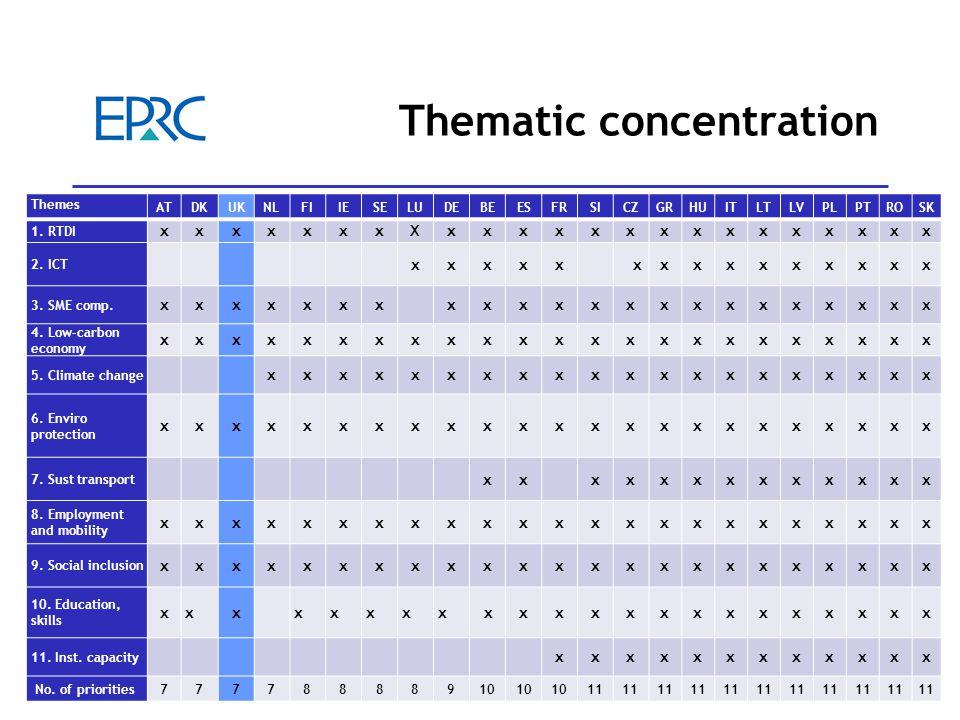 10 Thematic concentration Themes ATDKUKNLFIIESELUDEBEESFRSICZGRHUITLTLVPLPTROSK 1.