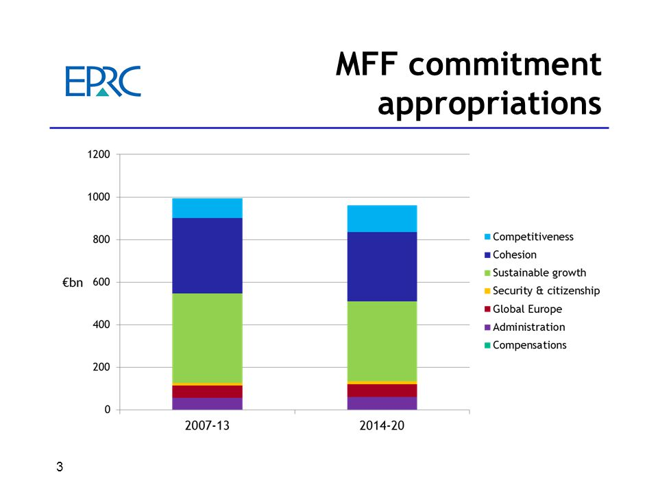 3 MFF commitment appropriations