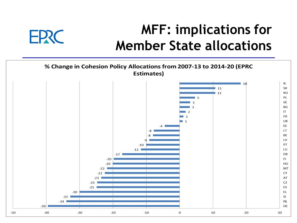 6 MFF: implications for Member State allocations