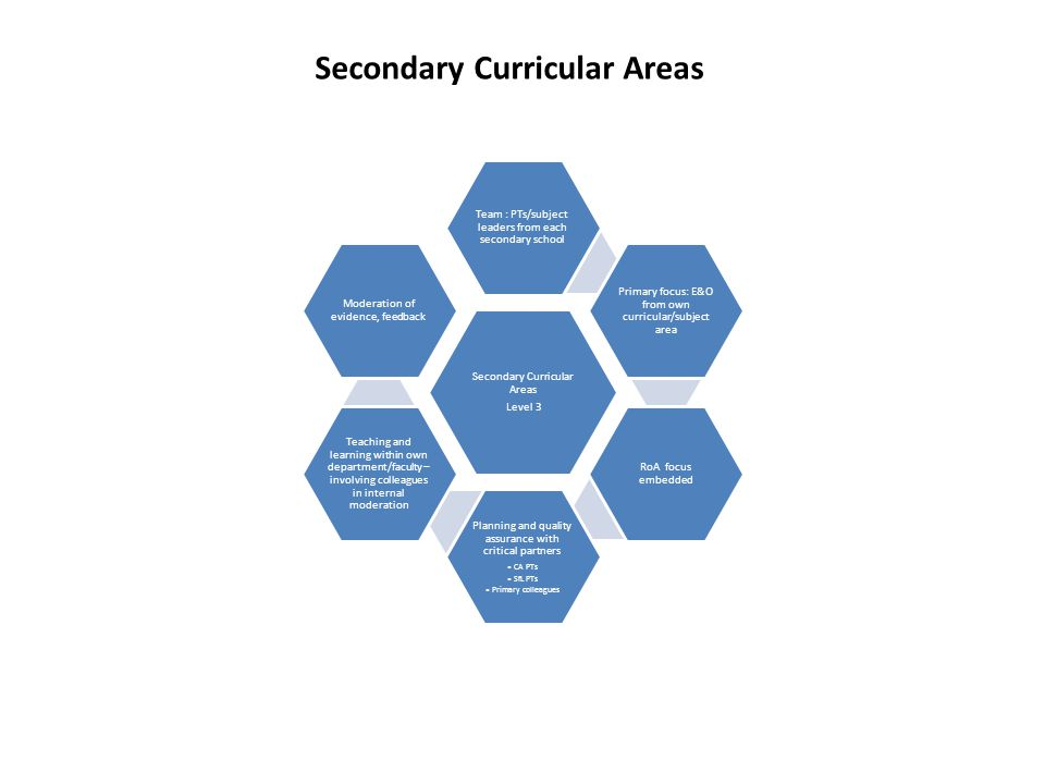Secondary Curricular Areas Level 3 Team : PTs/subject leaders from each secondary school Primary focus: E&O from own curricular/subject area RoA focus embedded Planning and quality assurance with critical partners CA PTs SfL PTs Primary colleagues Teaching and learning within own department/faculty – involving colleagues in internal moderation Moderation of evidence, feedback Secondary Curricular Areas