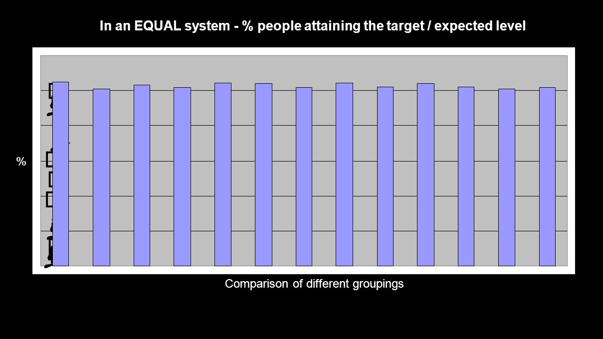               In an EQUAL system - % people attaining the target / expected level Comparison of different groupings %