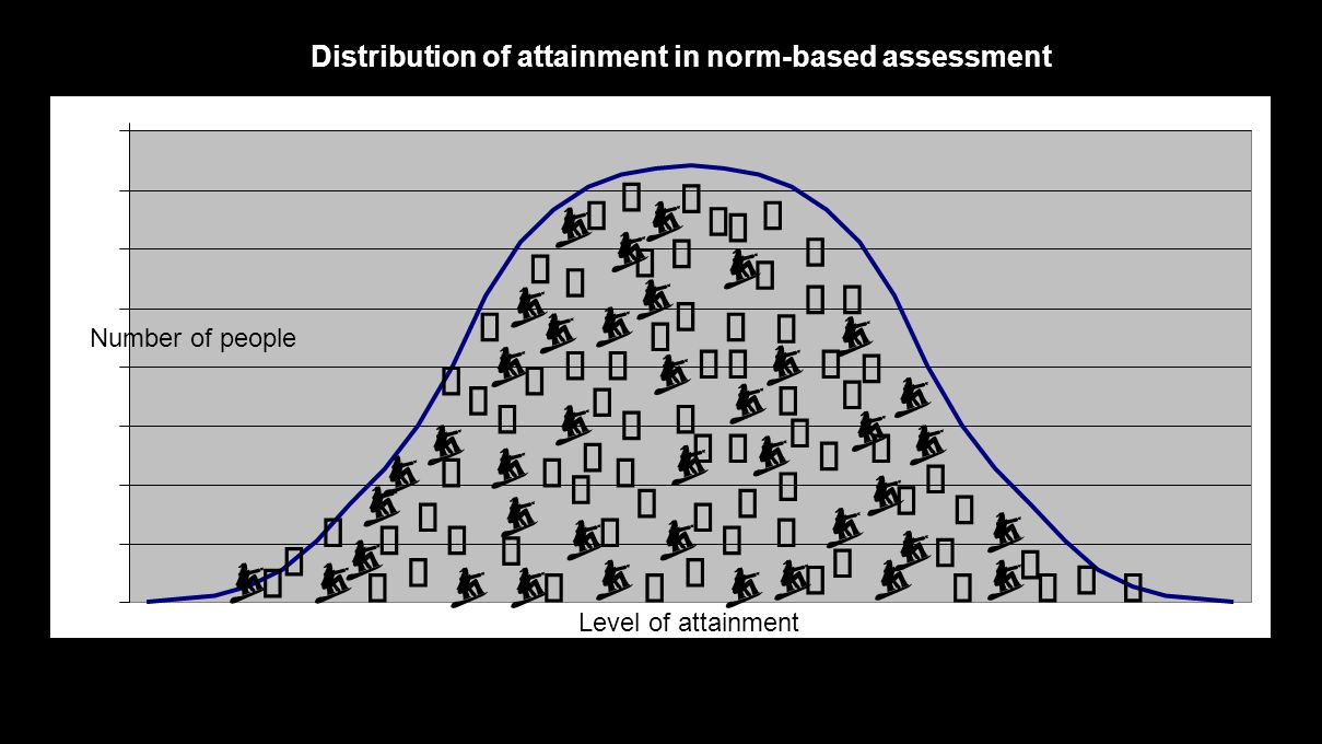        Distribution of attainment in norm-based assessment Level of attainment Number of people