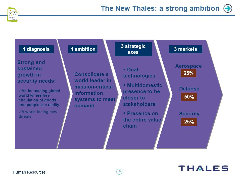 5 Human Resources The New Thales: a strong ambition Strong and sustained growth in security needs: Strong and sustained growth in security needs: 1 diagnosis 3 strategic axes 1 ambition3 markets 50% 25% Aerospace Defense Security An increasing global world where free circulation of goods and people is a reality A world facing new threats Consolidate a world leader in mission-critical information systems to meet demand  Dual technologies  Multidomestic presence to be closer to stakeholders  Presence on the entire value chain