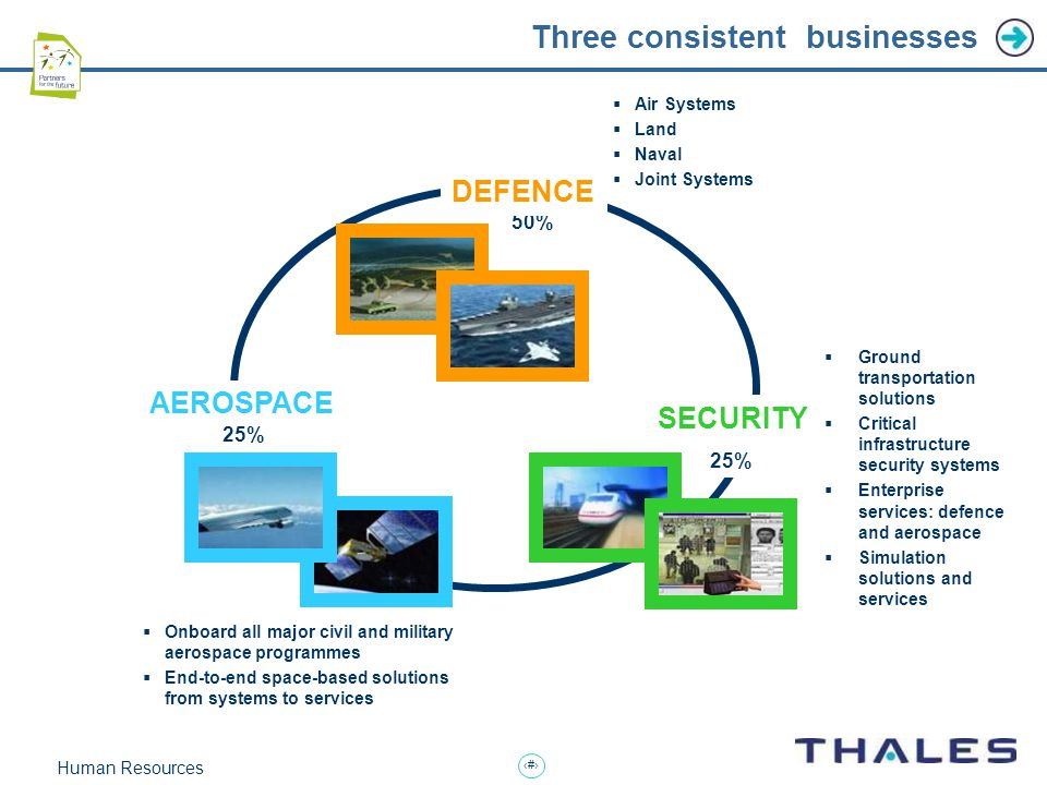 8 Human Resources Three consistent businesses  Ground transportation solutions  Critical infrastructure security systems  Enterprise services: defence and aerospace  Simulation solutions and services  Air Systems  Land  Naval  Joint Systems AEROSPACE SECURITY 50% 25% DEFENCE  Onboard all major civil and military aerospace programmes  End-to-end space-based solutions from systems to services