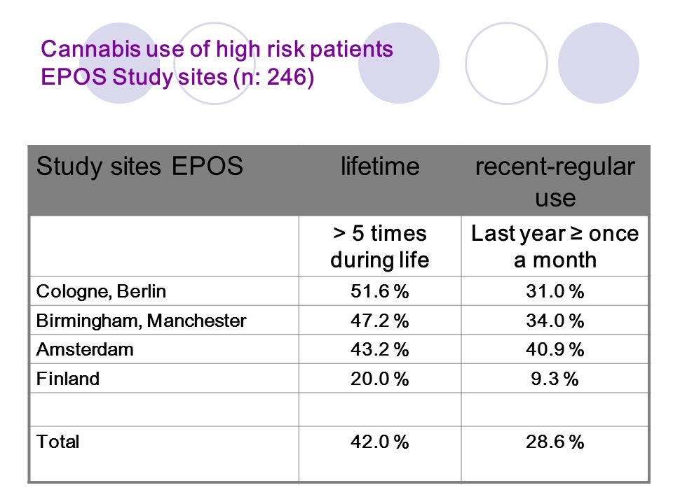 Cannabis use of high risk patients EPOS Study sites (n: 246) Study sites EPOSlifetimerecent-regular use > 5 times during life Last year ≥ once a month