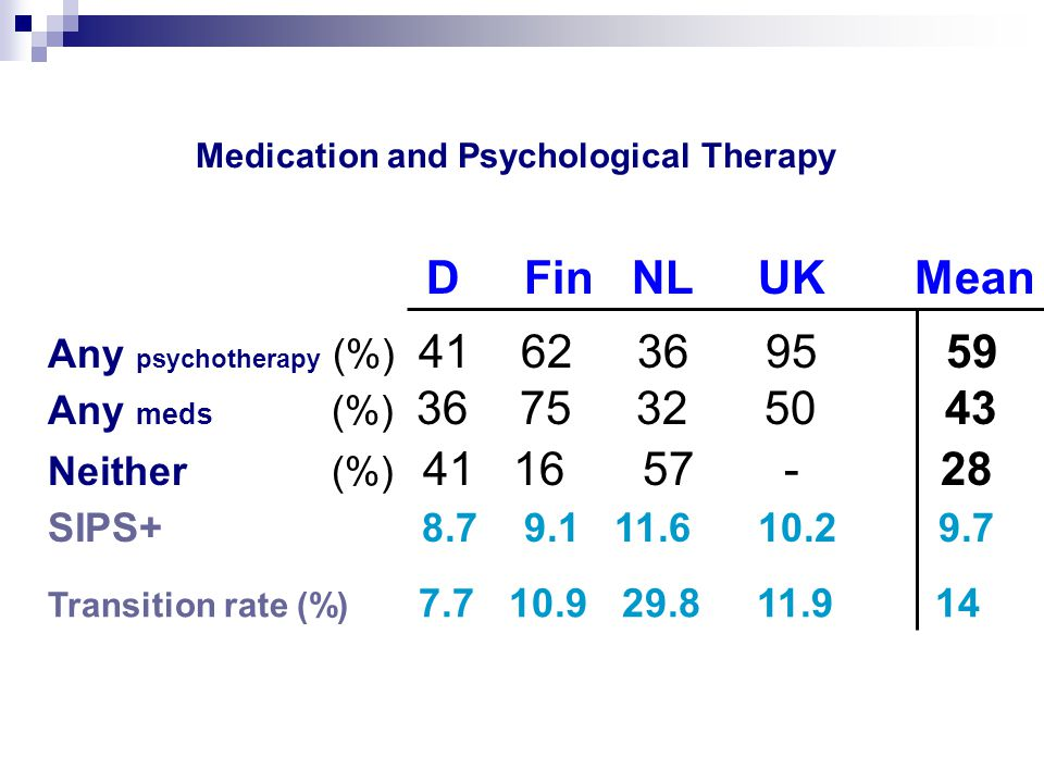 D Fin NL UK Mean Any psychotherapy (%) 41 62 36 95 59 Any meds (%) 36 75 32 50 43 Neither (%) 41 16 57 - 28 SIPS+ 8.7 9.1 11.6 10.2 9.7 Transition rate (%) 7.7 10.9 29.8 11.9 14 Medication and Psychological Therapy