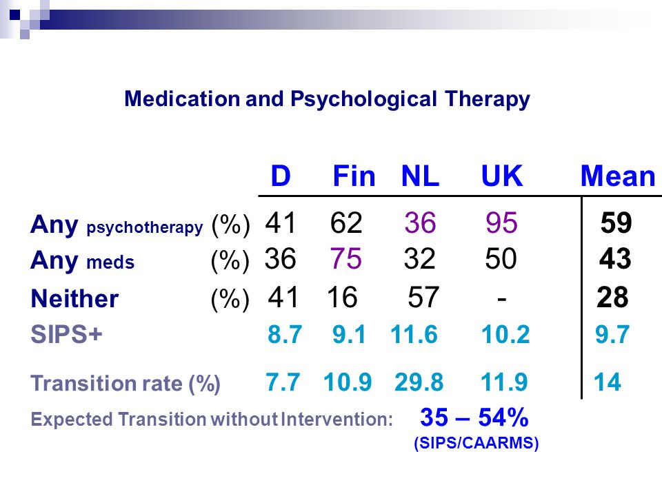 D Fin NL UK Mean Any psychotherapy (%) 41 62 36 95 59 Any meds (%) 36 75 32 50 43 Neither (%) 41 16 57 - 28 SIPS+ 8.7 9.1 11.6 10.2 9.7 Transition rate (%) 7.7 10.9 29.8 11.9 14 Expected Transition without Intervention: 35 – 54% (SIPS/CAARMS) Medication and Psychological Therapy