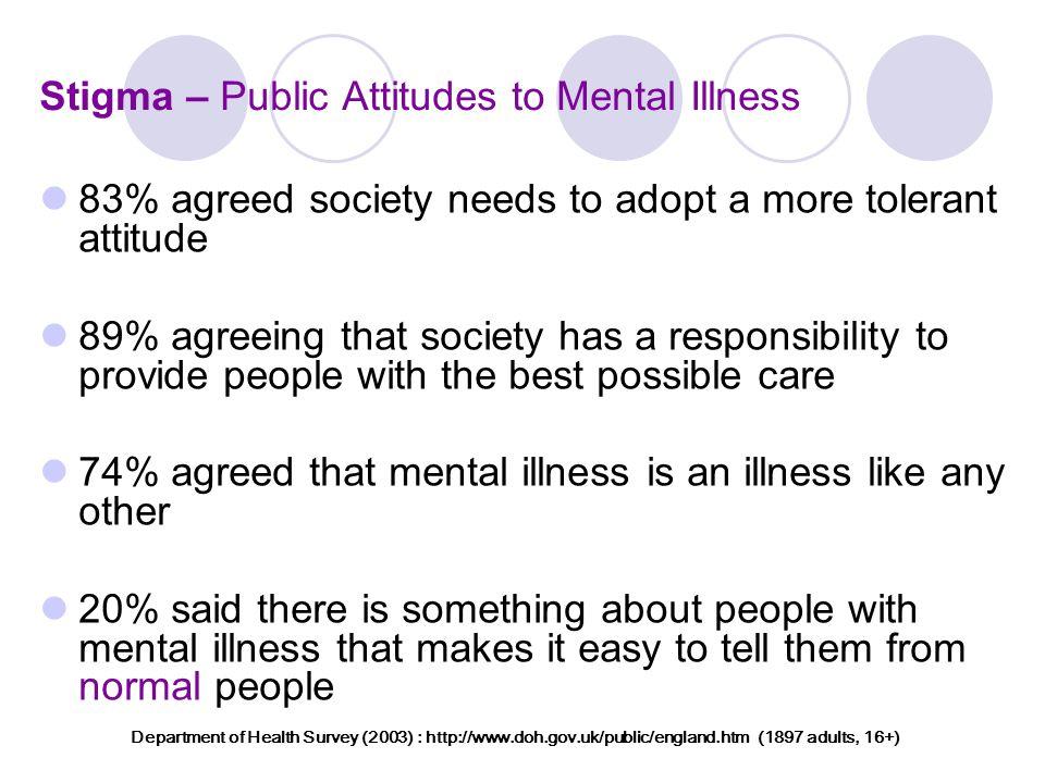Stigma – Public Attitudes to Mental Illness 83% agreed society needs to adopt a more tolerant attitude 89% agreeing that society has a responsibility