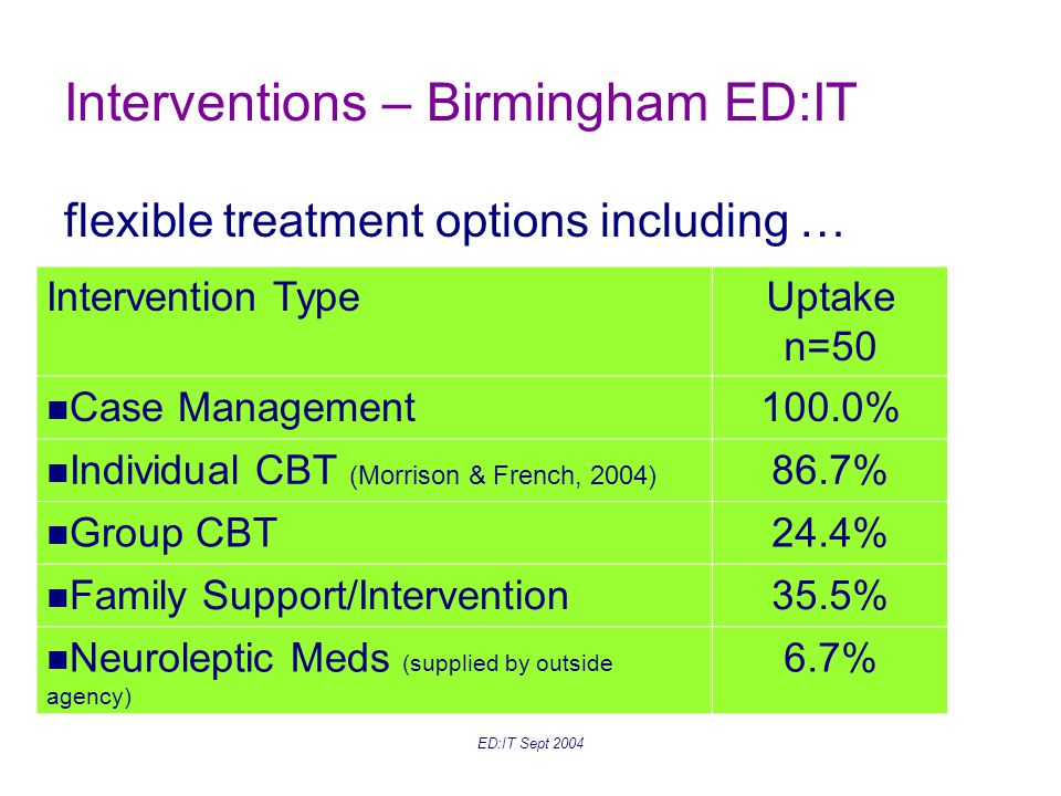 ED:IT Sept 2004 Interventions – Birmingham ED:IT flexible treatment options including … Intervention TypeUptake n=50 Case Management100.0% Individual CBT (Morrison & French, 2004) 86.7% Group CBT24.4% Family Support/Intervention35.5% Neuroleptic Meds (supplied by outside agency) 6.7%
