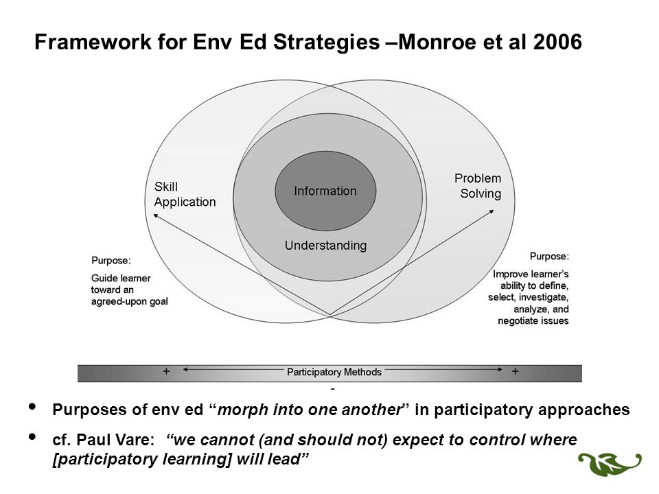 Framework for Env Ed Strategies –Monroe et al 2006 Purposes of env ed morph into one another in participatory approaches cf.