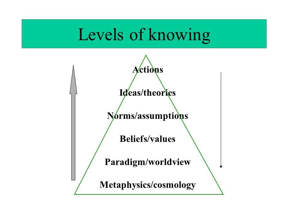 Levels of knowing Actions Ideas/theories Norms/assumptions Beliefs/values Paradigm/worldview Metaphysics/cosmology