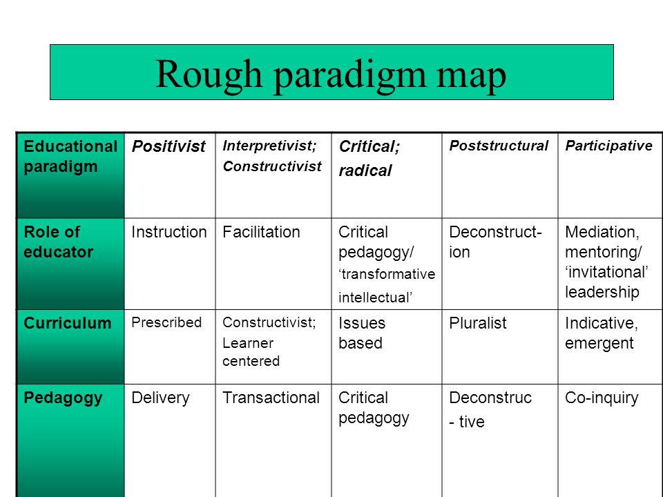 Rough paradigm map Educational paradigm Positivist Interpretivist; Constructivist Critical; radical PoststructuralParticipative Role of educator InstructionFacilitationCritical pedagogy/ 'transformative intellectual' Deconstruct- ion Mediation, mentoring/ 'invitational' leadership Curriculum PrescribedConstructivist; Learner centered Issues based PluralistIndicative, emergent PedagogyDeliveryTransactional Critical pedagogy Deconstruc - tive Co-inquiry