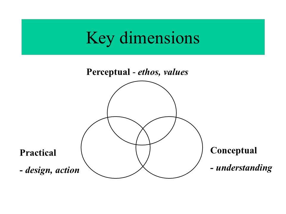 Key dimensions Perceptual - ethos, values Conceptual - understanding Practical - design, action
