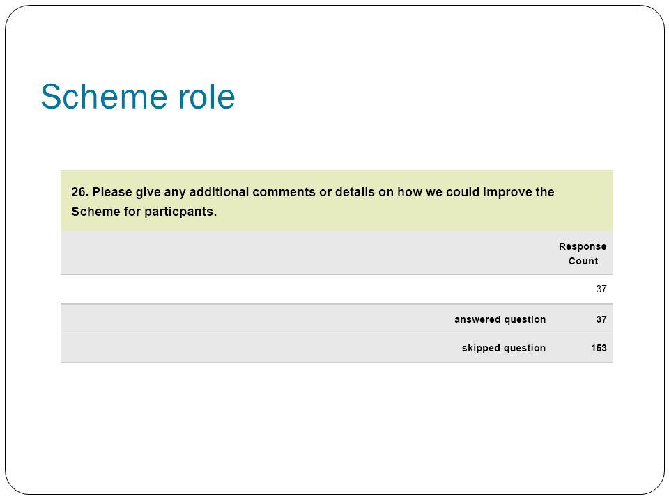 Scheme role
