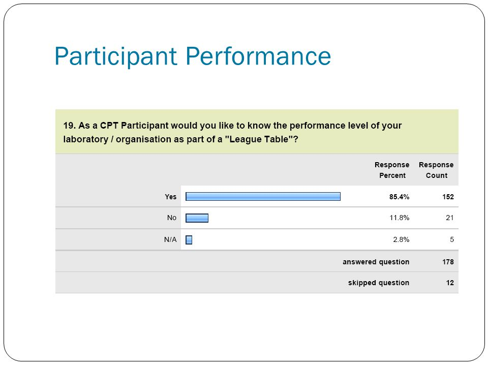 Participant Performance
