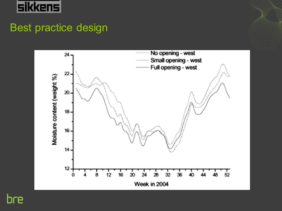Best practice design