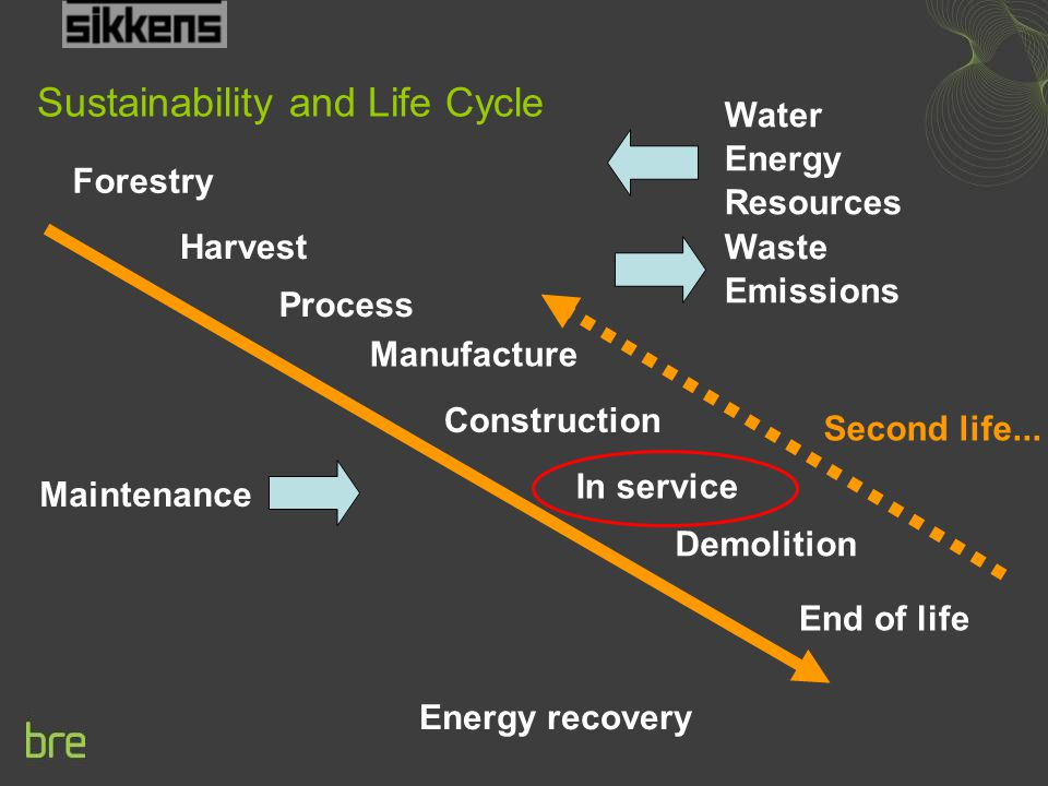 Sustainability and Life Cycle Construction Water Energy Resources Waste Emissions Maintenance Demolition Forestry Harvest Manufacture In service Energy recovery Second life...