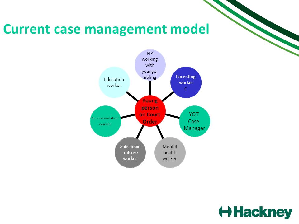Current case management model Parenting worke Young person on Court Order FIP working with younger sibling Parenting worker c YOT Case Manager Mental health worker Substance misuse worker Accommodation worker Education worker