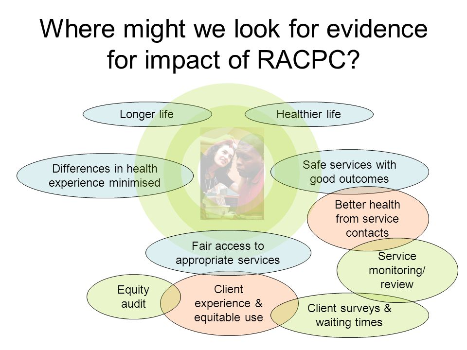 Evidence RACPC Safe services with good outcomes Differences in health experience minimised Longer lifeHealthier life Client experience consistent.