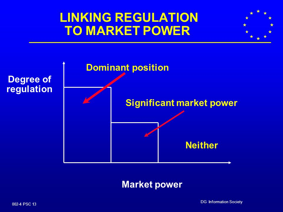 DG Information Society 002-4 PSC 12 ACCESS AND INTERCONNECTION   Identify markets or market segments where competition is not effective   Impose o