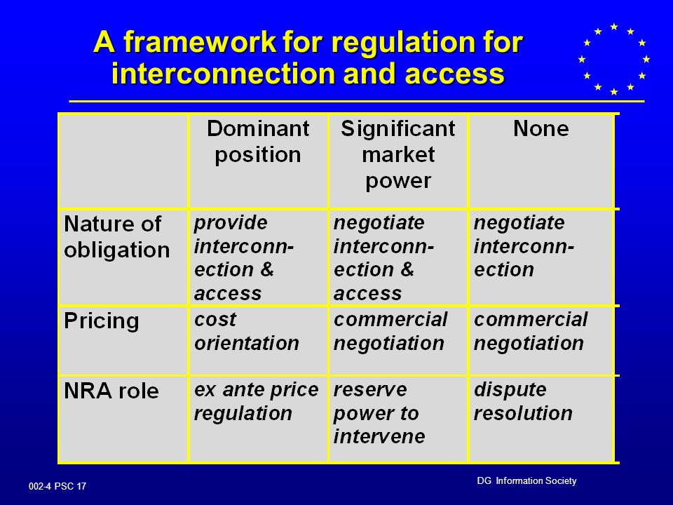 DG Information Society 002-4 PSC 16 ACCESS AND INTERCONNECTION   threshold for cost orientation and non- discrimination raised to 'dominant position