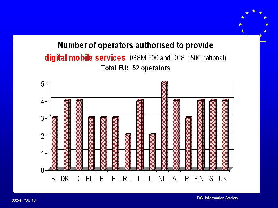 DG Information Society 002-4 PSC 18 MANAGEMENT OF RADIO SPECTRUM  encourage effective use of radio spectrum (eg pricing, auctions), taking into accou