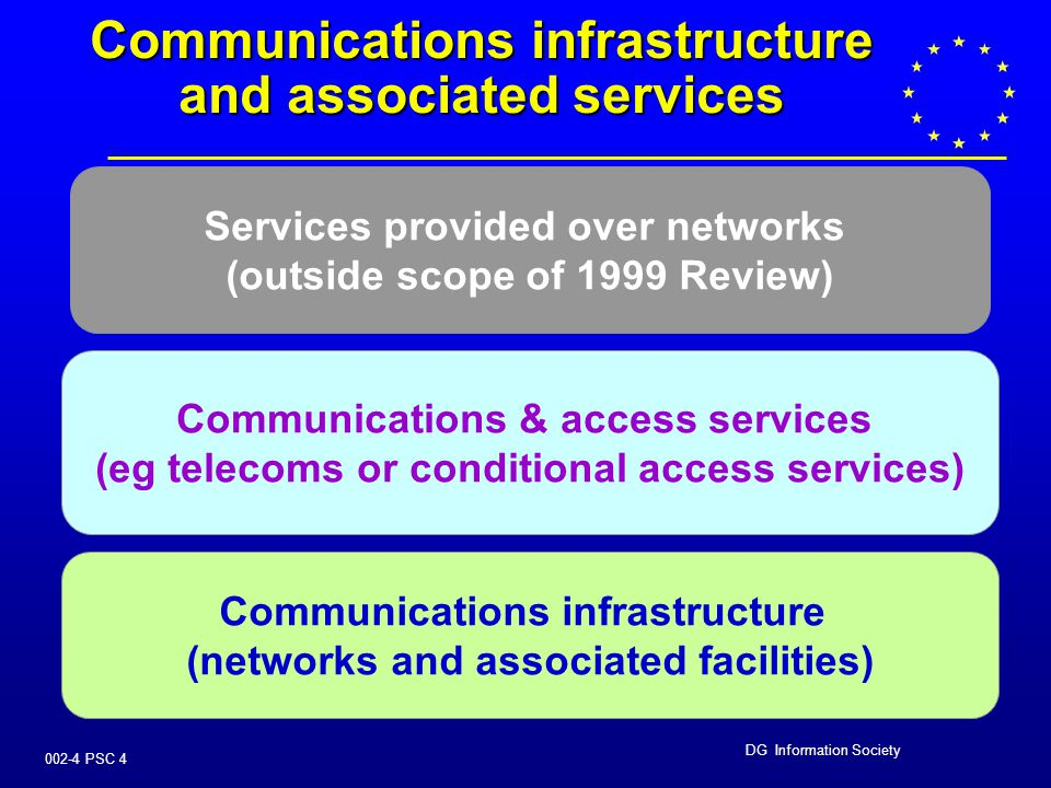 DG Information Society 002-4 PSC 3 POLICY OBJECTIVES   To promote and sustain a competitive European market for communications services   To benef