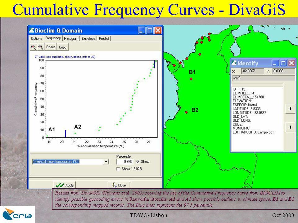 TDWG- Lisbon Oct 2003 Cumulative Frequency Curves - DivaGiS Results from Diva-GIS (Hijmans et al. 2003) showing the use of the Cumulative Frequency cu