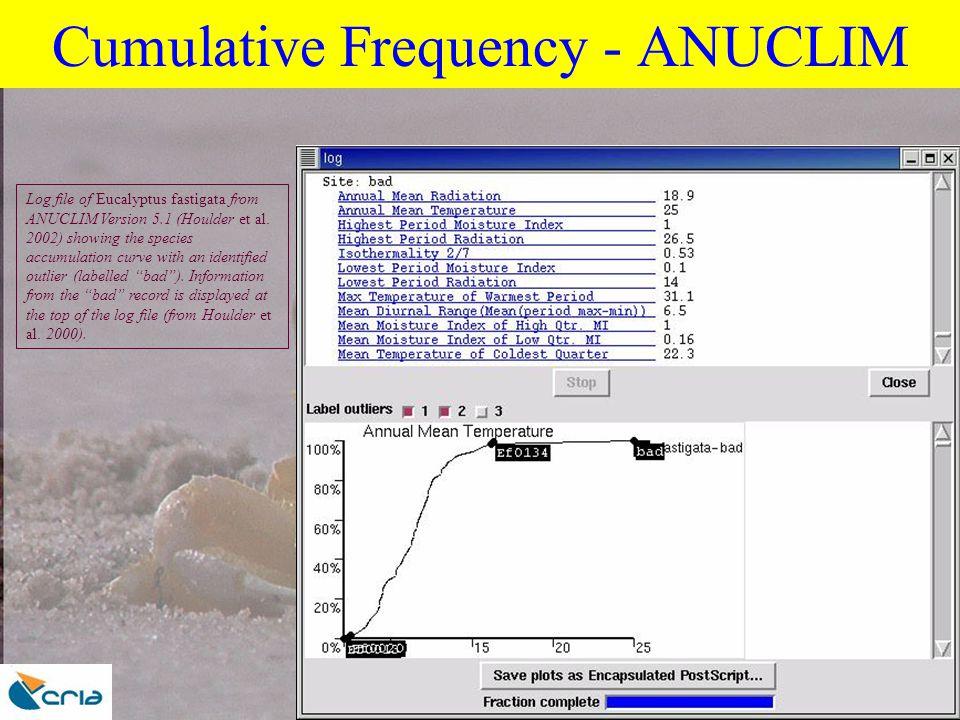 TDWG- Lisbon Oct 2003 Cumulative Frequency - ANUCLIM Log file of Eucalyptus fastigata from ANUCLIM Version 5.1 (Houlder et al.