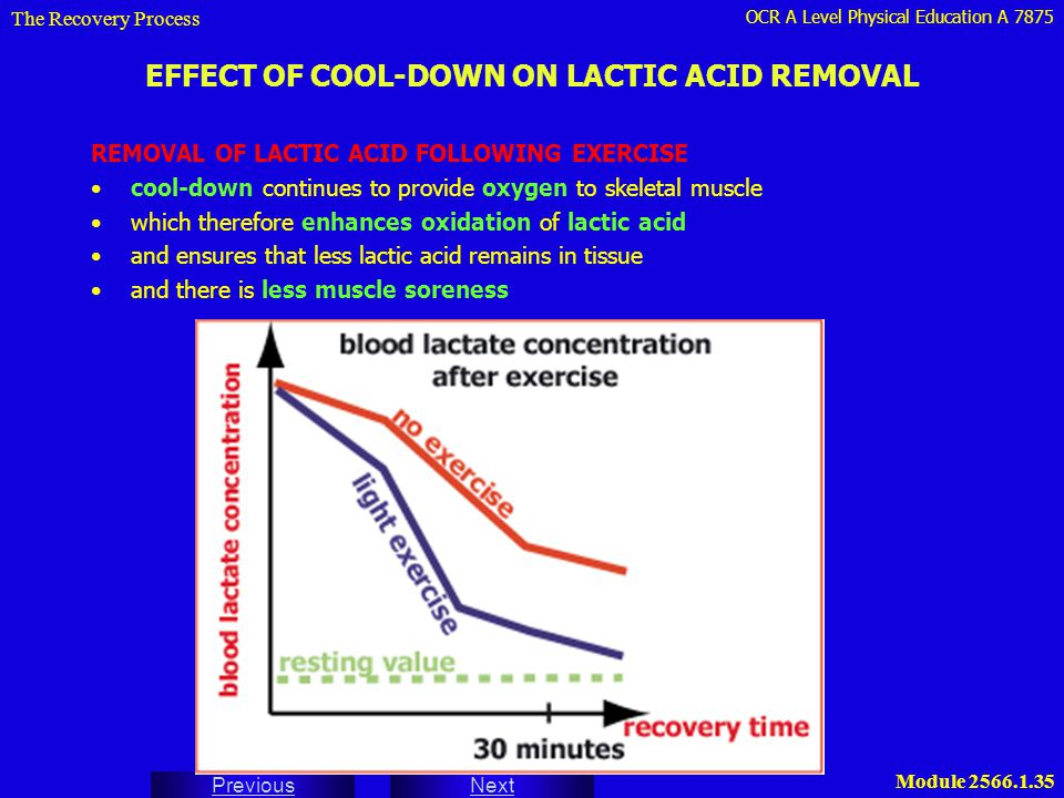 OCR A Level Physical Education A 7875 Next Previous Module 2566.1.35 EFFECT OF COOL-DOWN ON LACTIC ACID REMOVAL REMOVAL OF LACTIC ACID FOLLOWING EXERC