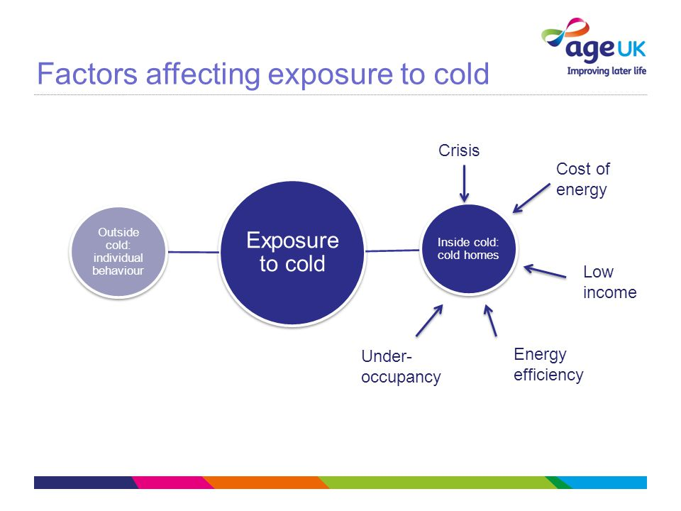 Exposure to cold Inside cold: cold homes Outside cold: individual behaviour Crisis Cost of energy Low income Under- occupancy Energy efficiency Factors affecting exposure to cold