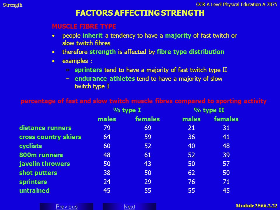 OCR A Level Physical Education A 7875 Next Previous Module 2566.2.22 FACTORS AFFECTING STRENGTH Strength MUSCLE FIBRE TYPE people inherit a tendency t