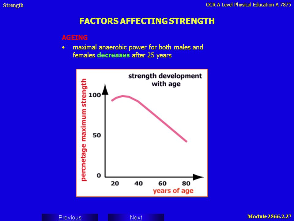 OCR A Level Physical Education A 7875 Next Previous Module 2566.2.27 FACTORS AFFECTING STRENGTH Strength AGEING maximal anaerobic power for both males