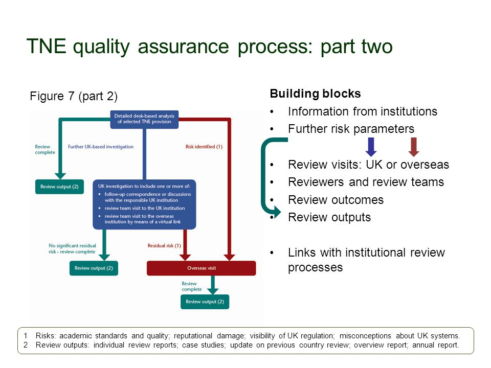 TNE quality assurance process: part two Figure 7 (part 2) Building blocks Information from institutions Further risk parameters Review visits: UK or overseas Reviewers and review teams Review outcomes Review outputs Links with institutional review processes 1Risks: academic standards and quality; reputational damage; visibility of UK regulation; misconceptions about UK systems.